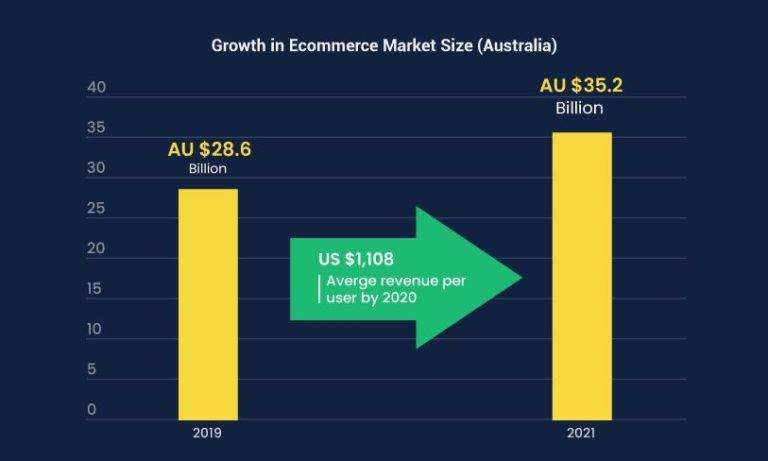 eCommerce Australia Statistics